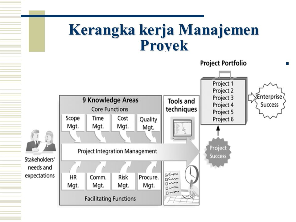 Kerangka kerja Manajemen Proyek