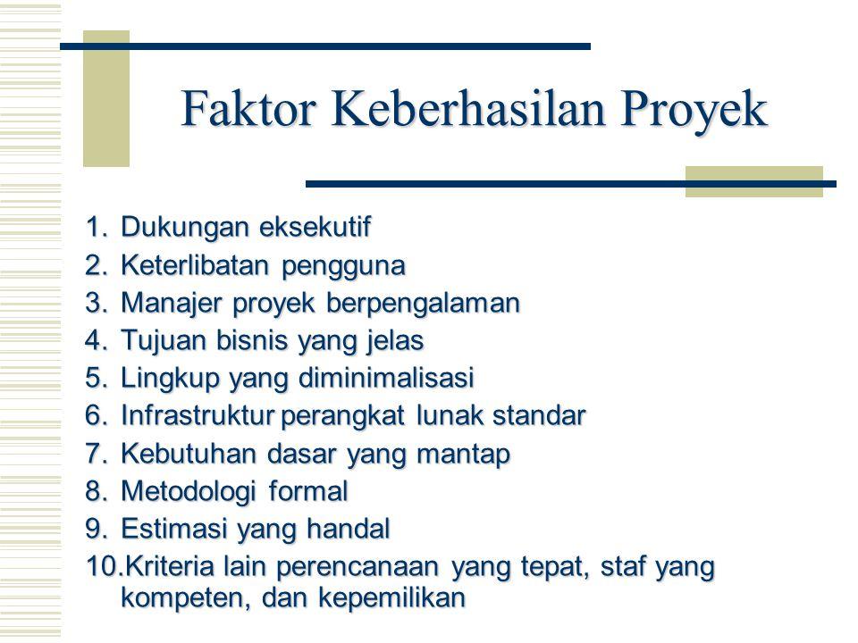 Faktor Keberhasilan Proyek