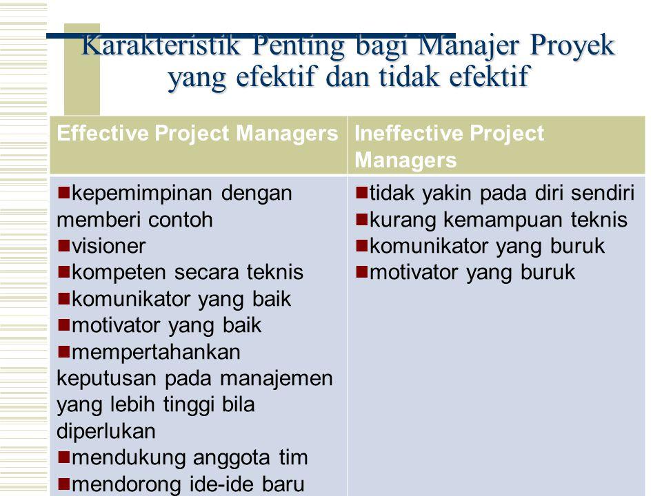 Karakteristik Penting bagi Manajer Proyek yang efektif dan tidak efektif