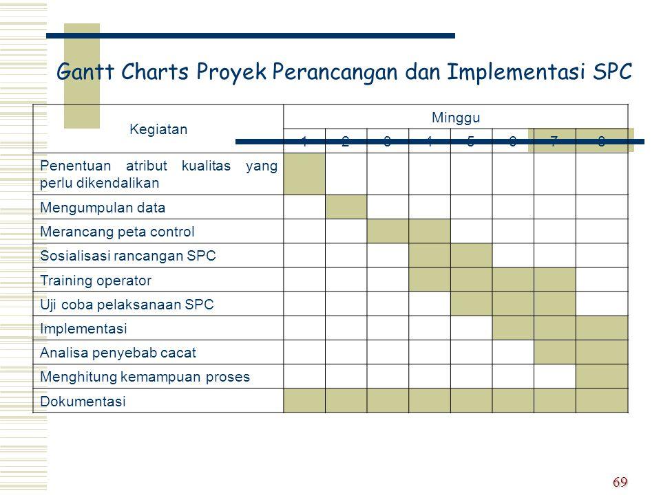 Gantt Charts Proyek Perancangan dan Implementasi SPC