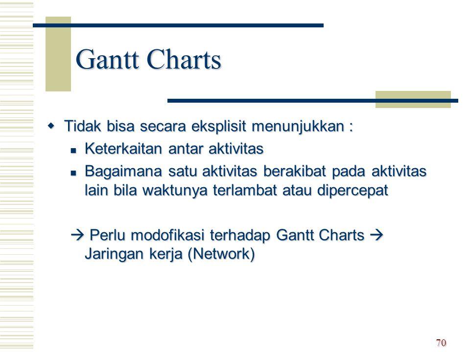 Gantt Charts Tidak bisa secara eksplisit menunjukkan :