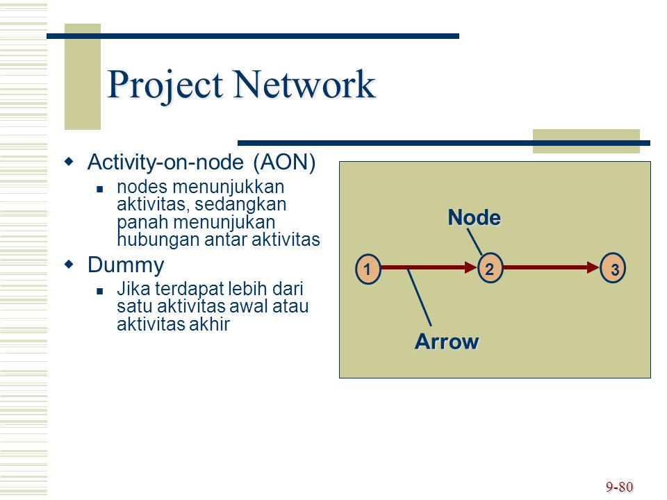 Project Network Activity-on-node (AON) Dummy Node Arrow