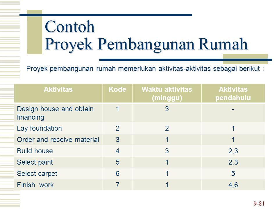 Contoh Proyek Pembangunan Rumah