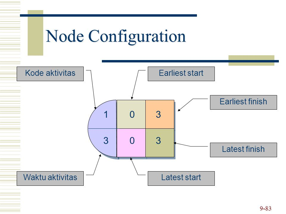 Node Configuration 1 3 Kode aktivitas Earliest start Earliest finish