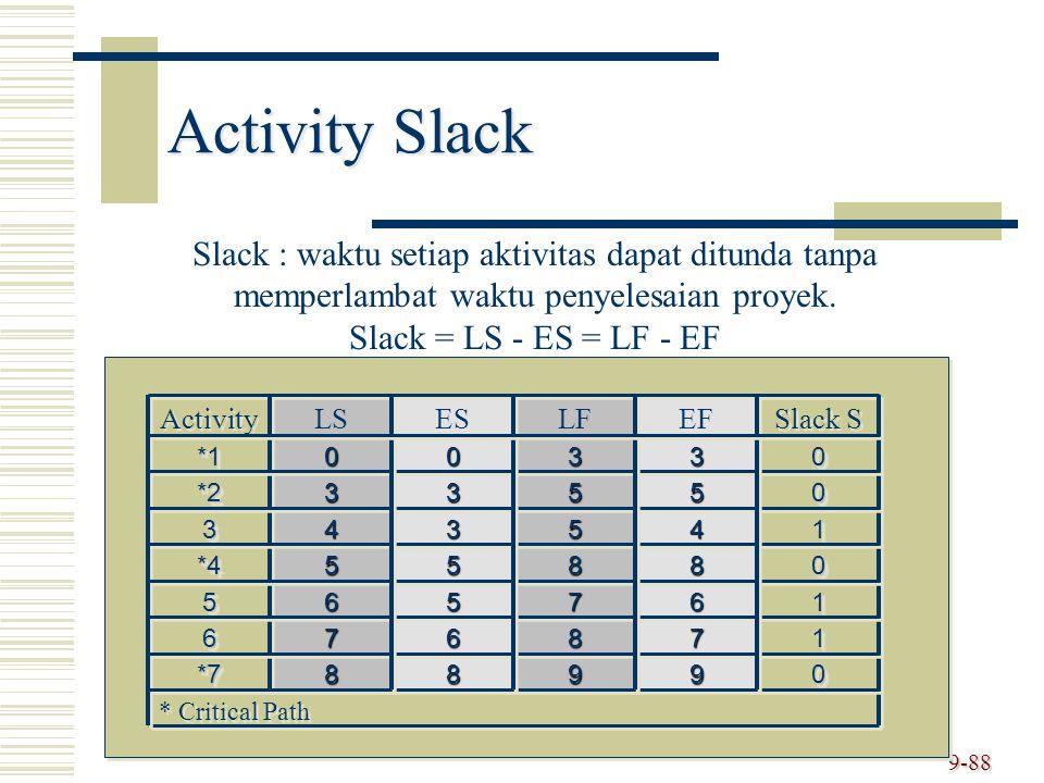 Activity Slack Slack : waktu setiap aktivitas dapat ditunda tanpa memperlambat waktu penyelesaian proyek.