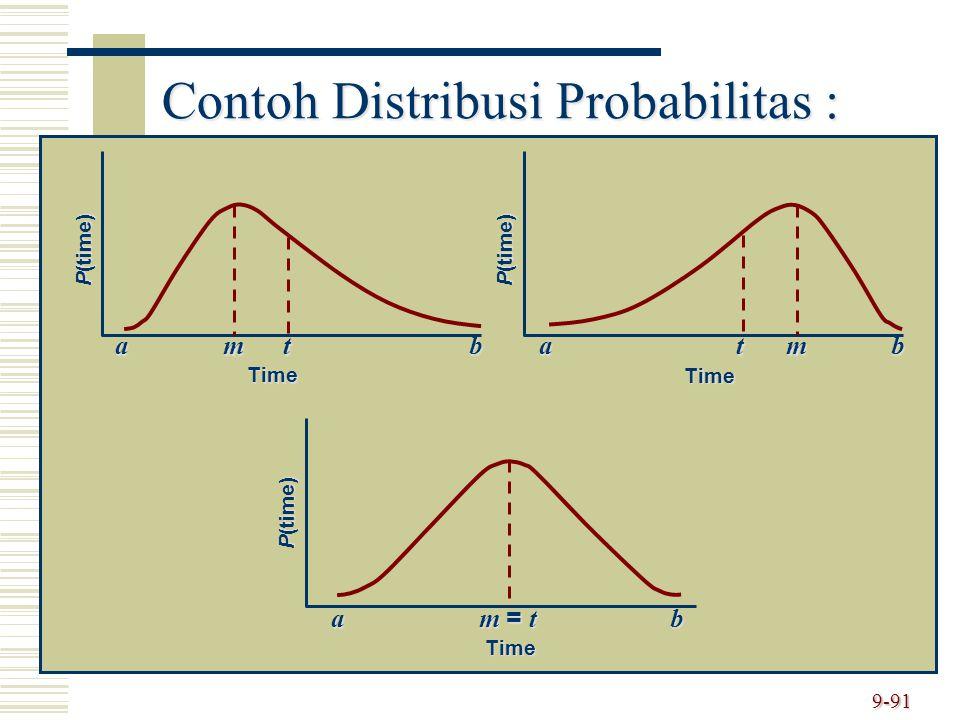 Contoh Distribusi Probabilitas :