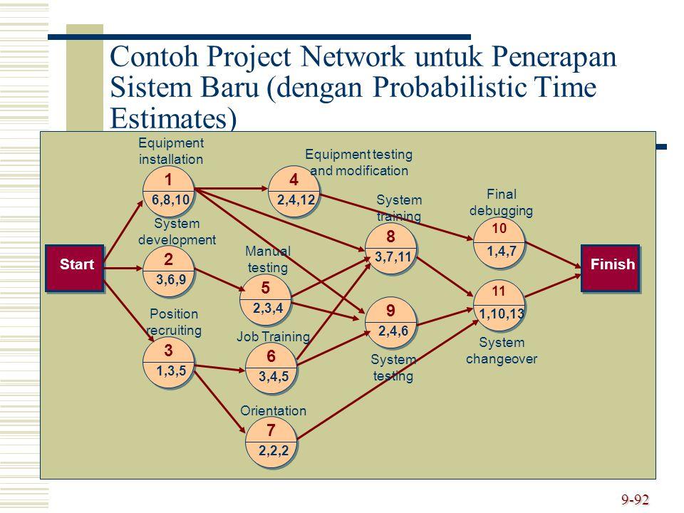 Contoh Project Network untuk Penerapan Sistem Baru (dengan Probabilistic Time Estimates)