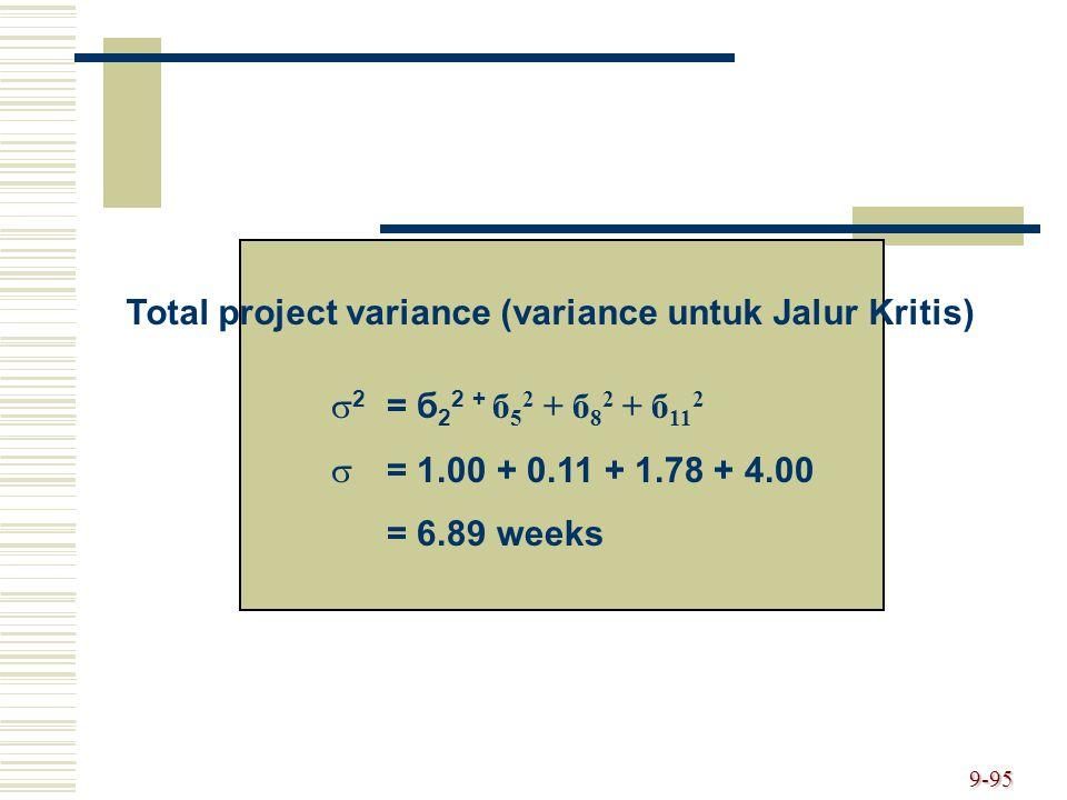 Total project variance (variance untuk Jalur Kritis)