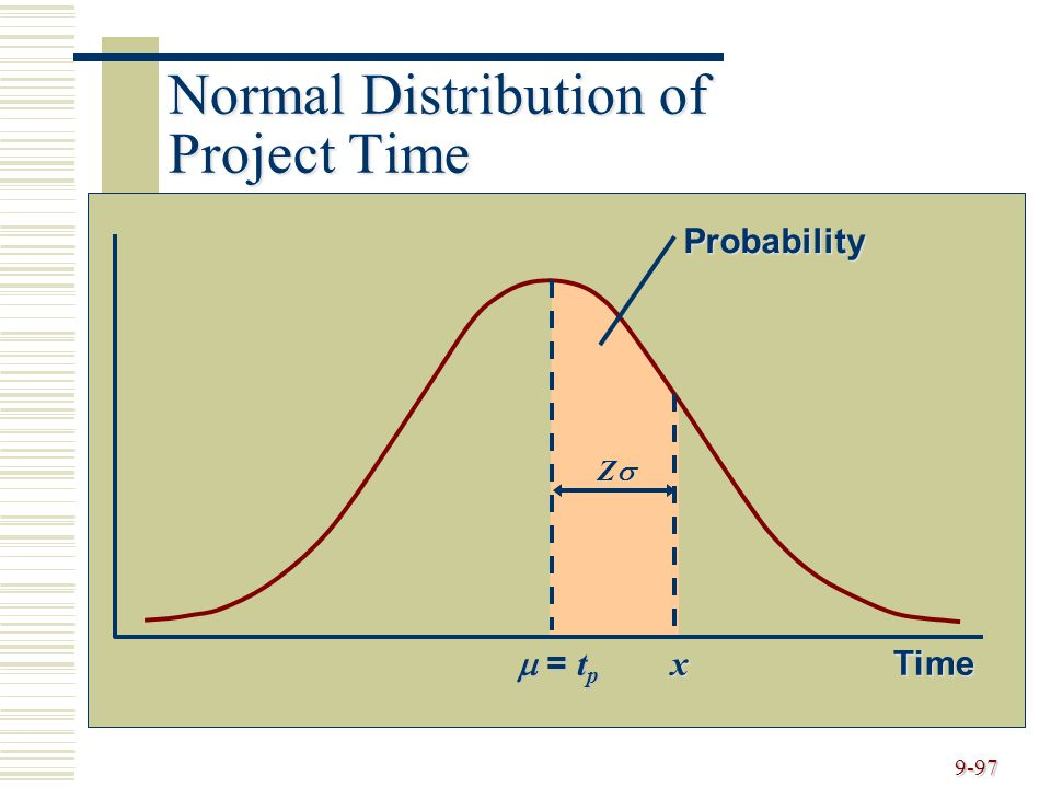 Normal Distribution of Project Time