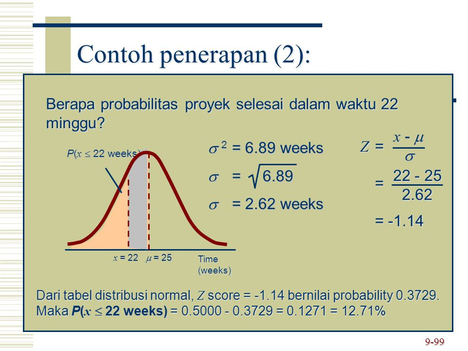 Contoh penerapan (2): Berapa probabilitas proyek selesai dalam waktu 22 minggu  = 25. Time (weeks)
