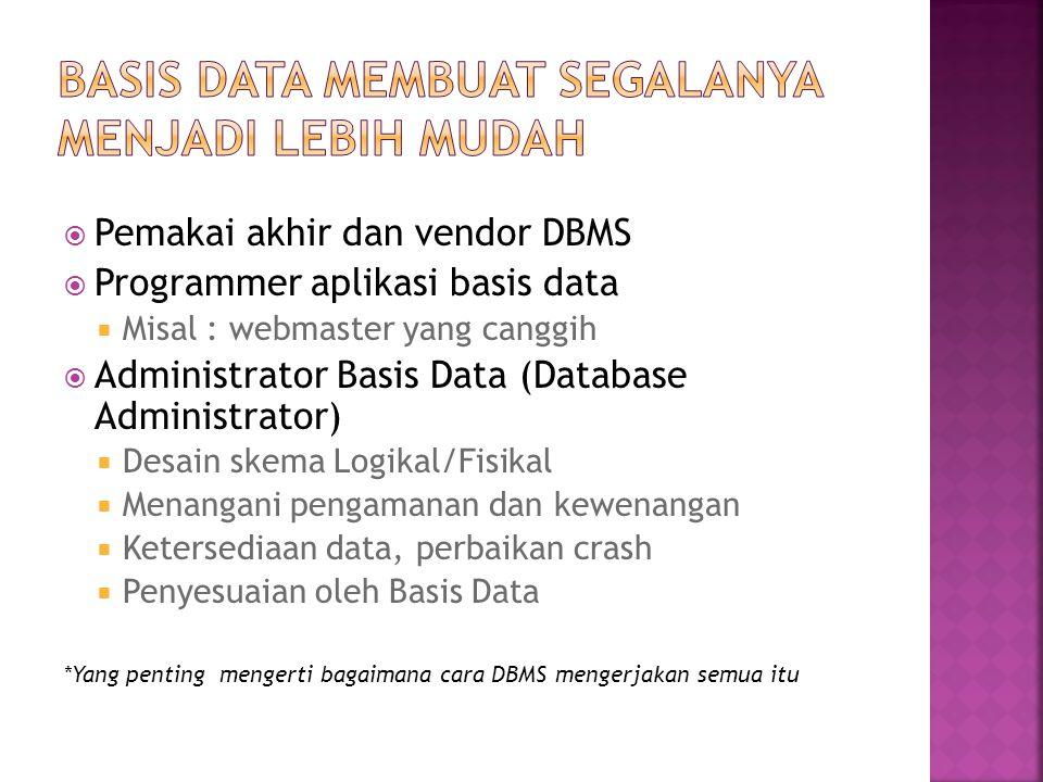 Basis Data membuat segalanya menjadi lebih mudah