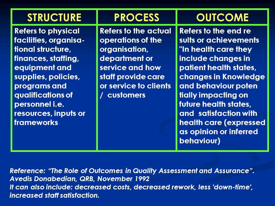 STRUCTURE PROCESS OUTCOME