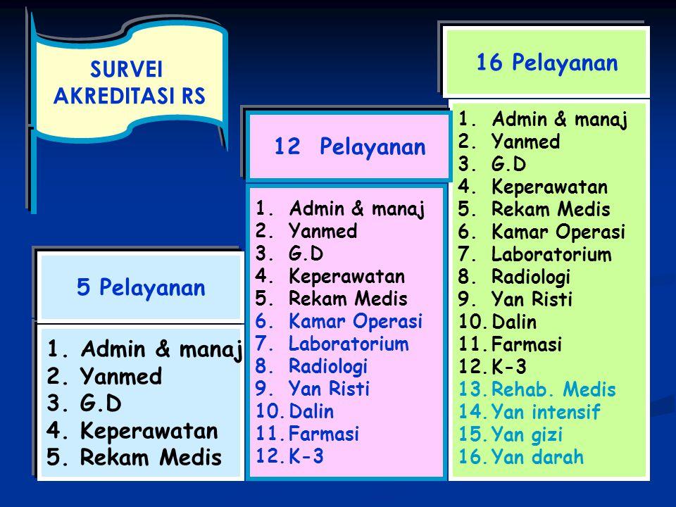 SURVEI AKREDITASI RS 16 Pelayanan 12 Pelayanan 5 Pelayanan