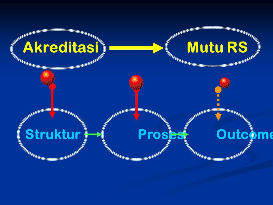 Akreditasi Mutu RS Struktur Proses Outcome