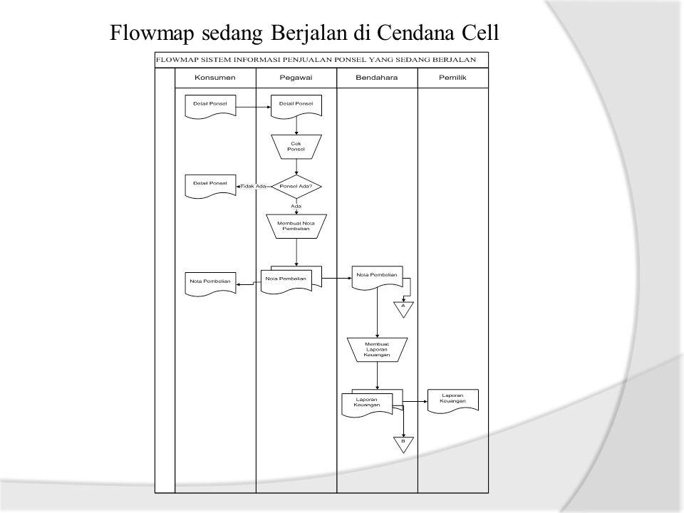 Flowmap sedang Berjalan di Cendana Cell
