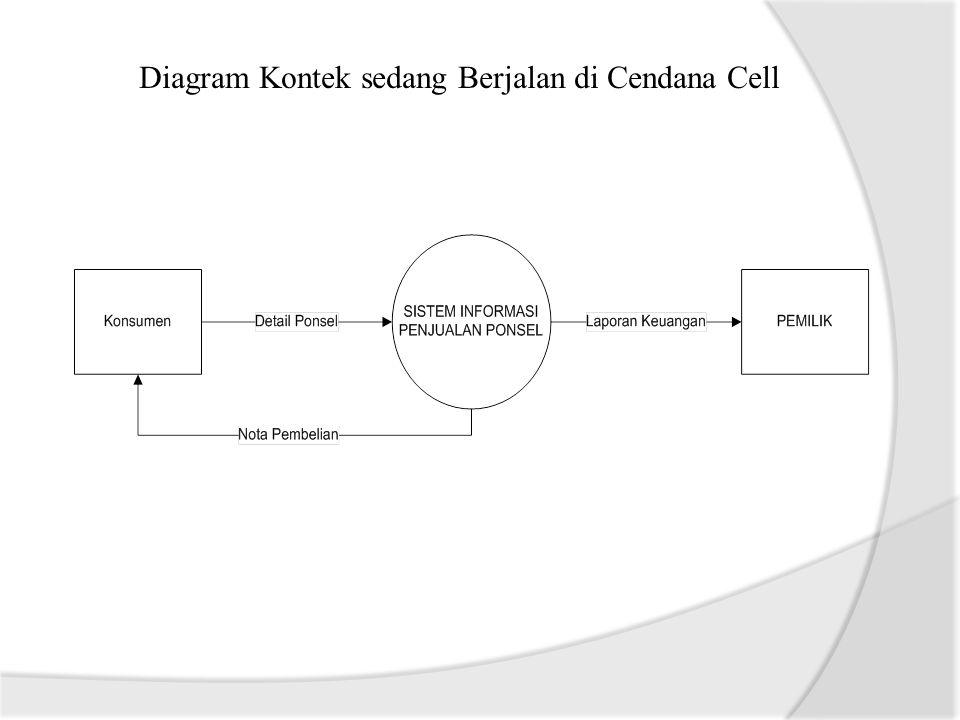 Sistem informasi penjualan pada gerai ponsel berbasis web di 11 diagram kontek ccuart Choice Image
