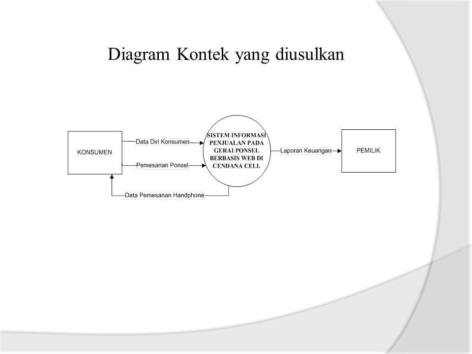 Diagram Kontek yang diusulkan