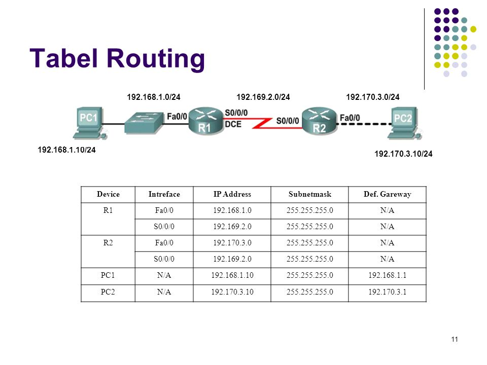 Tabel Routing 192.168.1.0/24. 192.169.2.0/24. 192.170.3.0/24. 192.168.1.10/24. 192.170.3.10/24.