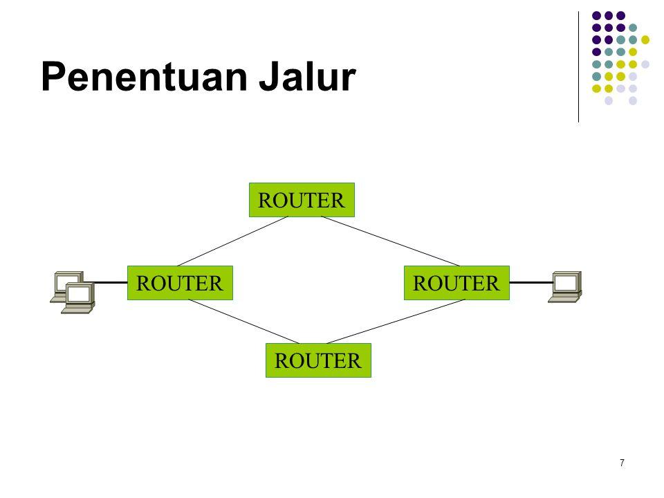 Penentuan Jalur ROUTER ROUTER ROUTER ROUTER
