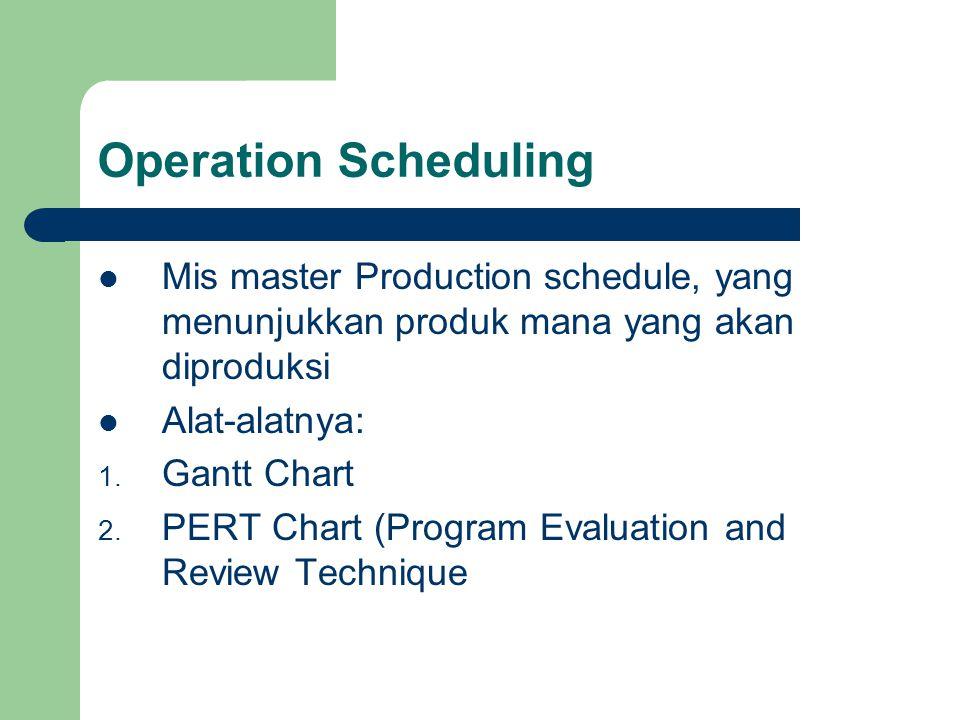 Operation Scheduling Mis master Production schedule, yang menunjukkan produk mana yang akan diproduksi.