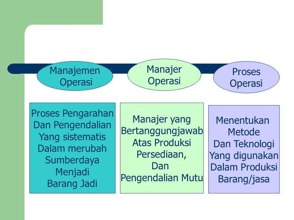 Manajer Operasi. Manajemen. Operasi. Proses. Operasi. Proses Pengarahan. Dan Pengendalian. Yang sistematis.