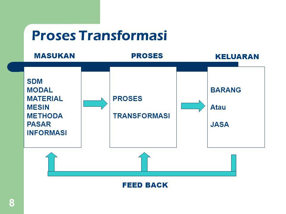 Proses Transformasi MASUKAN PROSES KELUARAN SDM MODAL MATERIAL MESIN