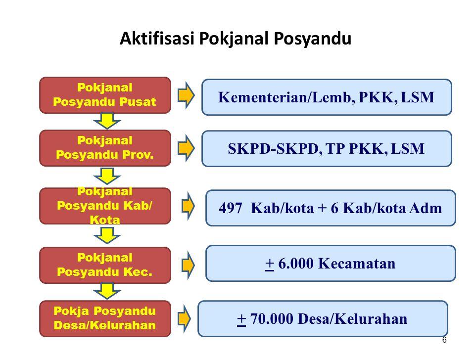 Aktifisasi Pokjanal Posyandu