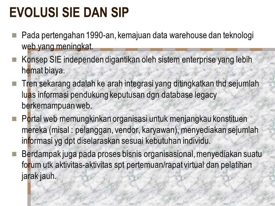 EVOLUSI SIE DAN SIP Pada pertengahan 1990-an, kemajuan data warehouse dan teknologi web yang meningkat.