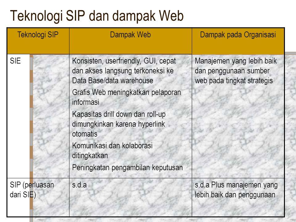Teknologi SIP dan dampak Web
