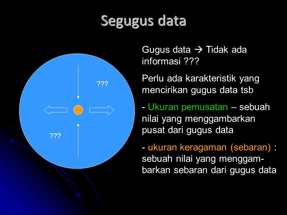 Segugus data Gugus data  Tidak ada informasi