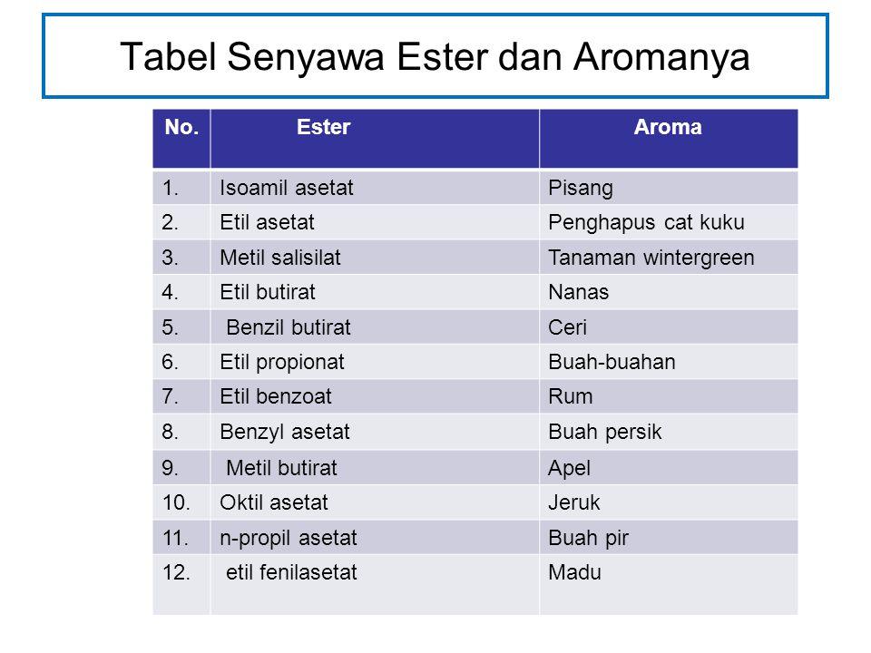 Tabel Senyawa Ester dan Aromanya