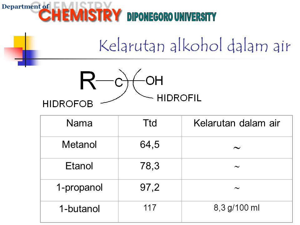 Kelarutan alkohol dalam air