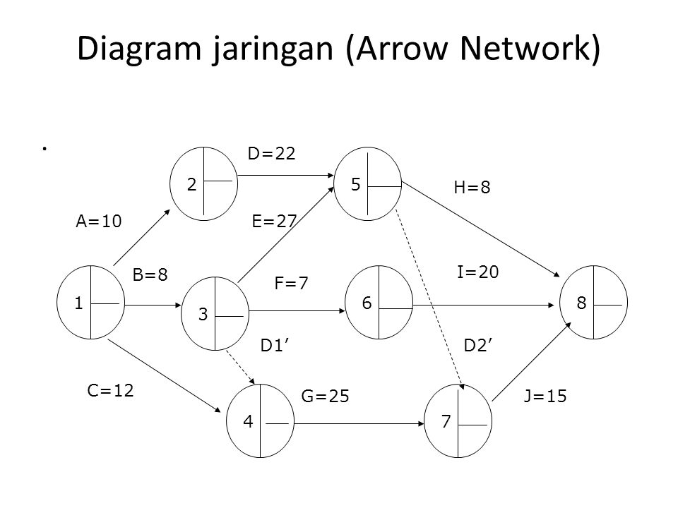 Diagram jaringan (Arrow Network)