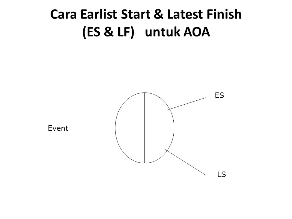 Cara Earlist Start & Latest Finish (ES & LF) untuk AOA