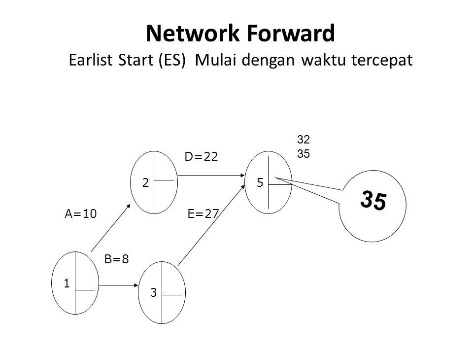 Network Forward Earlist Start (ES) Mulai dengan waktu tercepat