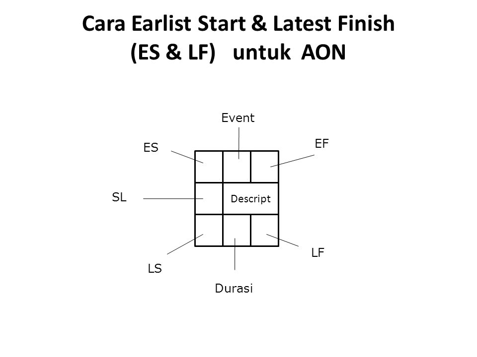 Cara Earlist Start & Latest Finish (ES & LF) untuk AON