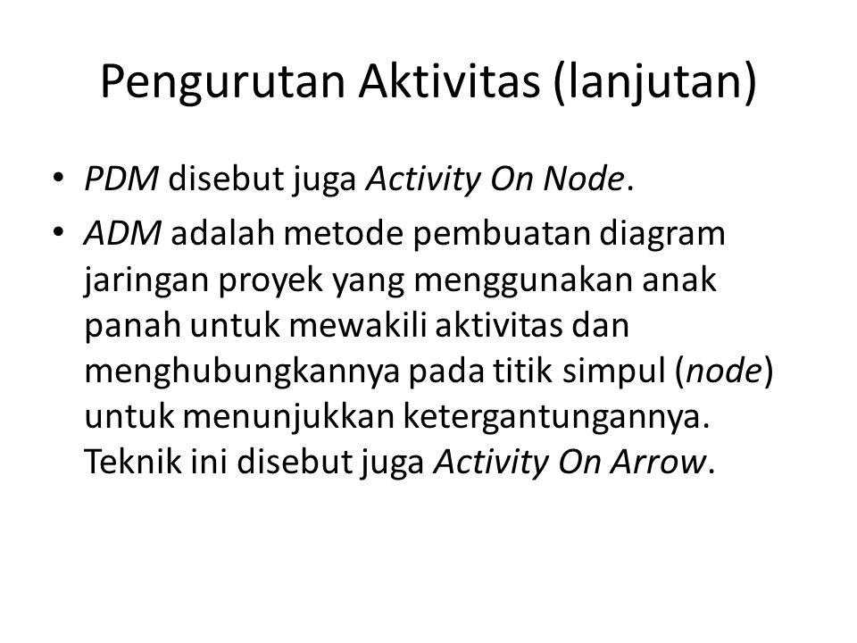 Pengurutan Aktivitas (lanjutan)