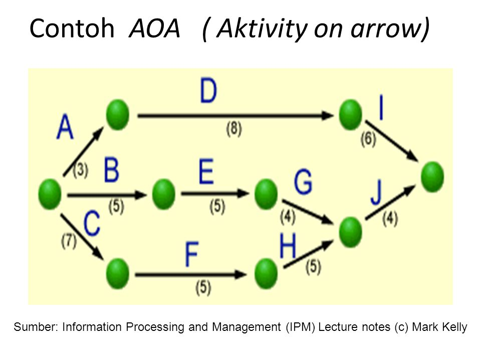 Contoh AOA ( Aktivity on arrow)