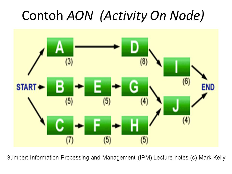 Contoh AON (Activity On Node)