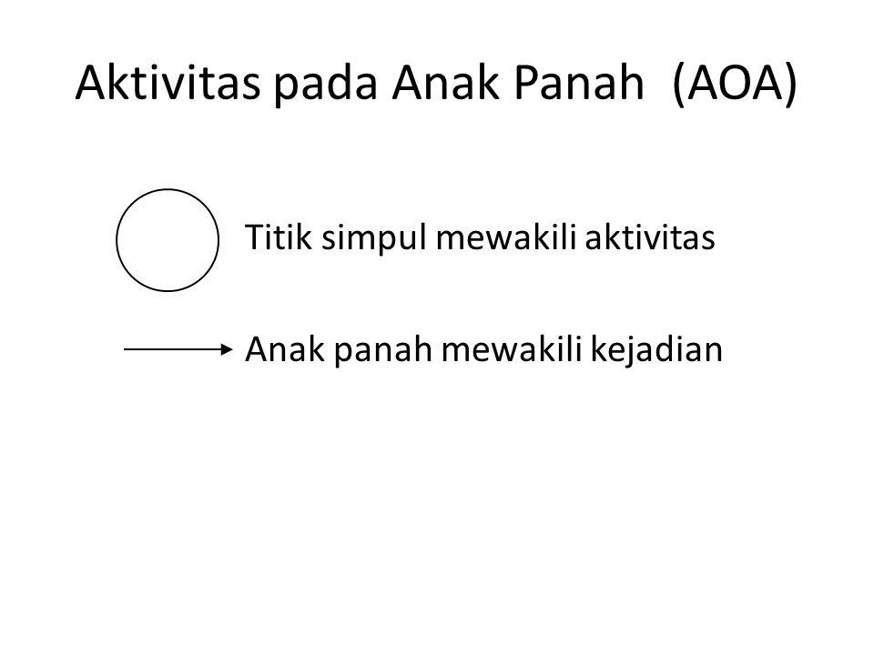 Aktivitas pada Anak Panah (AOA)