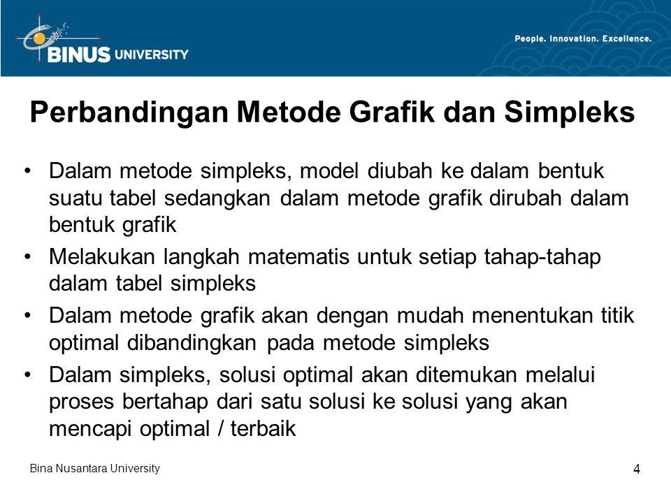 Perbandingan Metode Grafik dan Simpleks