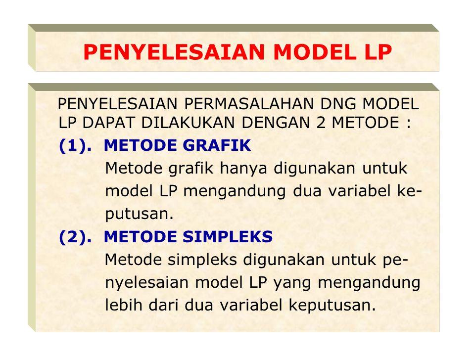 PENYELESAIAN MODEL LP PENYELESAIAN PERMASALAHAN DNG MODEL LP DAPAT DILAKUKAN DENGAN 2 METODE : (1). METODE GRAFIK.