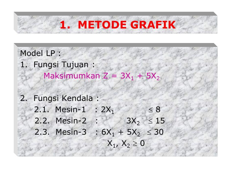 1. METODE GRAFIK Model LP : 1. Fungsi Tujuan :