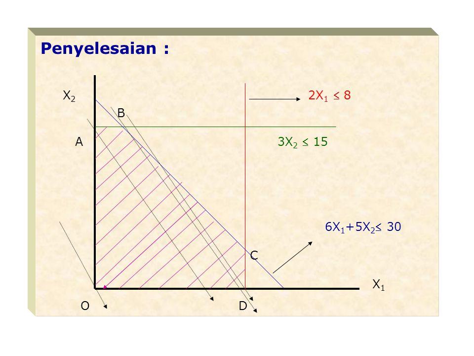 Penyelesaian : X2 2X1  8 B A 3X2  15 6X1+5X2 30 C X1 O D