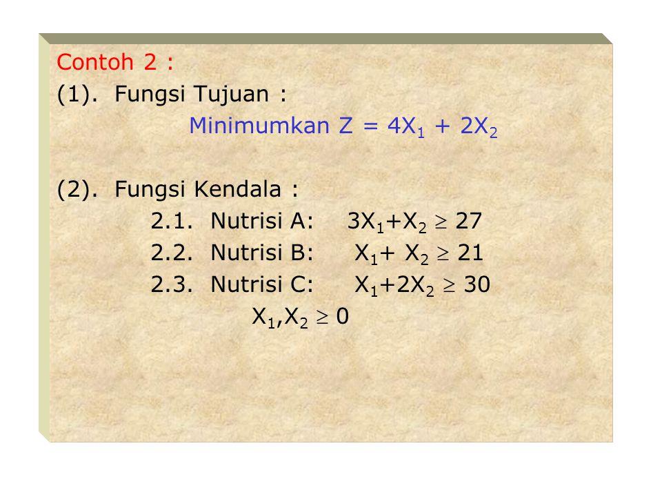 Contoh 2 : (1). Fungsi Tujuan : Minimumkan Z = 4X1 + 2X2. (2). Fungsi Kendala : 2.1. Nutrisi A: 3X1+X2  27.