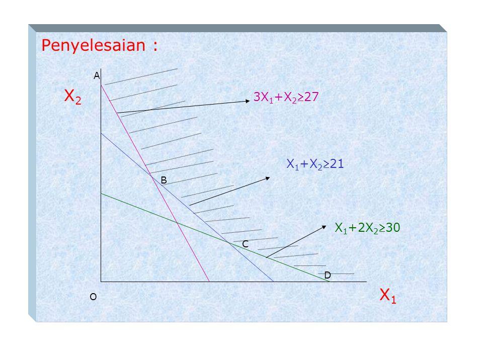 Penyelesaian : A X2 3X1+X227 X1+X221 B X1+2X230 C D O X1