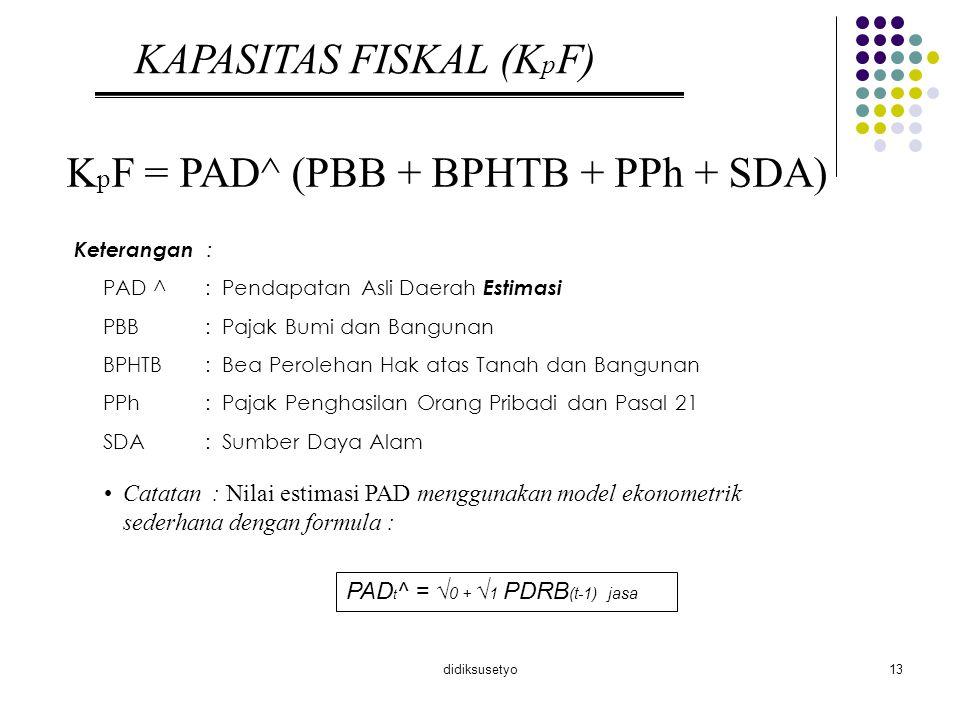 KAPASITAS FISKAL (KpF)