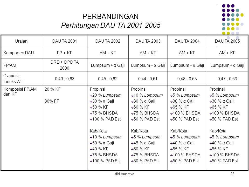 PERBANDINGAN Perhitungan DAU TA 2001-2005 Uraian DAU TA 2001