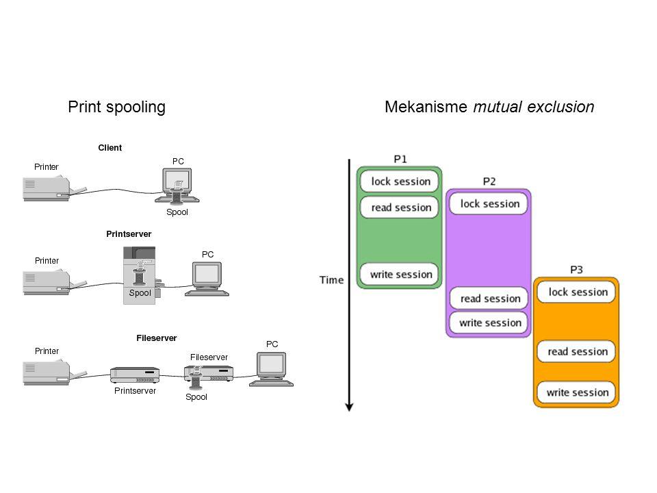 Print spooling Mekanisme mutual exclusion