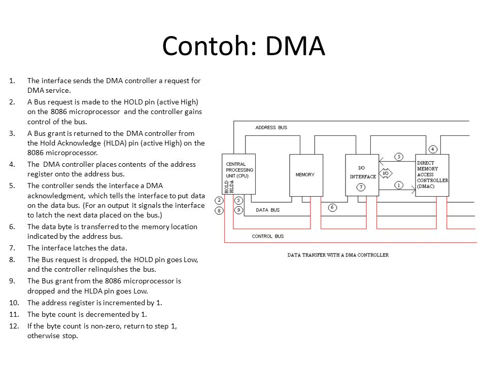 Contoh: DMA The interface sends the DMA controller a request for DMA service.
